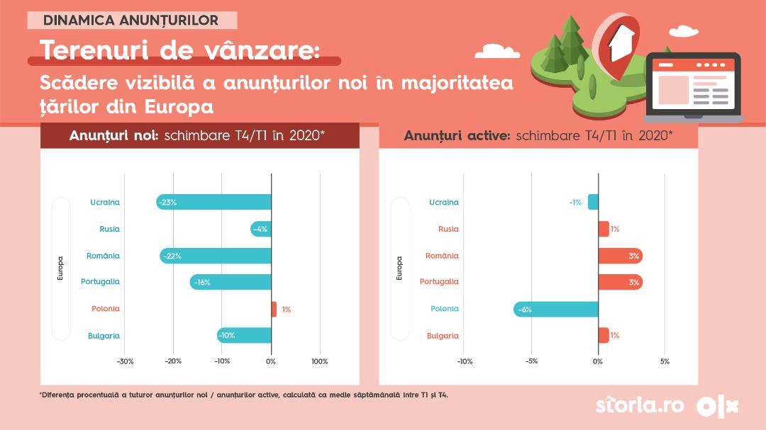 Analiză Storia.ro și OLX Imobiliare: Cum a evoluat sectorul imobiliar din România în comparație cu alte țări emergente ale lumii, pe fondul pandemiei