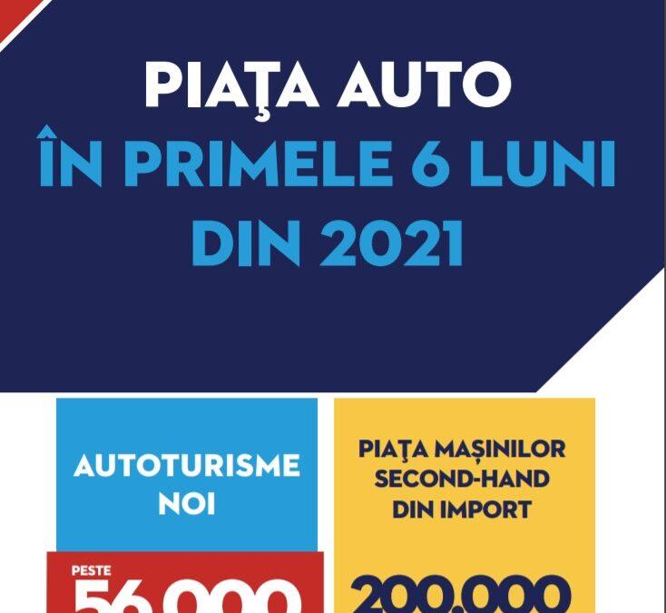 Analiza Autovit.ro: Revenire spectaculoasă a pieței auto din România, după pandemie. Record de înmatriculări la mașinile second-hand tranzacționate intern, în prima jumătate de an